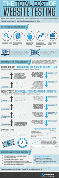 The total #cost of #website #testing