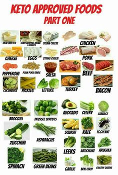Want to try a keto diet for weight loss or health? Here, you'll learn how to eat a keto diet based on real foods. Get started with our visual guides, recipes, meal plans. Low Carb Meal, Keto Meal Plan, Meal Prep, Cetogenic Diet, Diet Menu, Paleo Diet, Shred Diet, Eating Paleo, Dieta Paleo