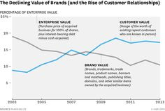 These numbers reveal a dramatic shift in the strategic approach to marketing: http://s.hbr.org/1aQeegt