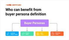 How to Create Your Buyer Persona: the What, the Why, and the How Sales And Marketing, Content Marketing, Digital Marketing, Create Yourself, Improve Yourself, Interview Answers, Existing Customer, People