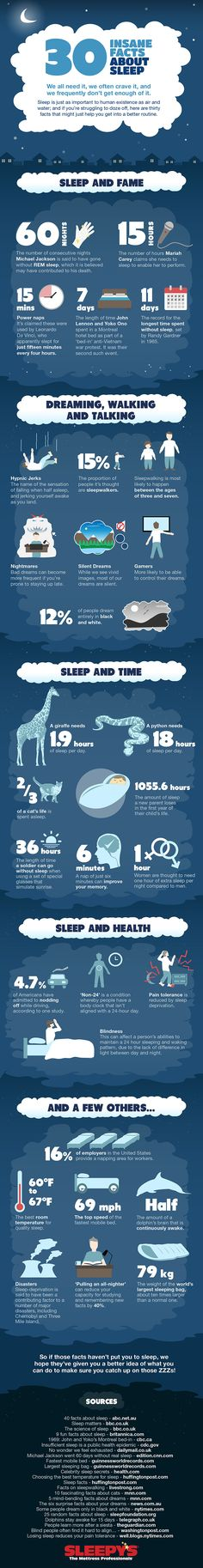 30 Insane Facts About Sleep [Infographic], brought to you by Sleepy's, The Mattress Professionals.