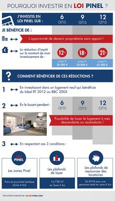 POURQUOI INVESTIR #PINEL2015 Loi Pinel, Budgeting Finances, Number One, Interior Design Living Room, Improve Yourself, Real Estate, Good Things, How To Plan, Business