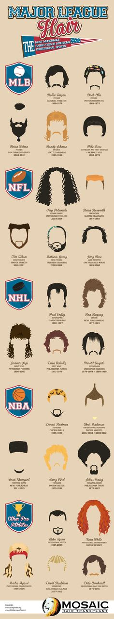 This infographic highlights the most memorable hairdos in American professional sports, which is your favorite?