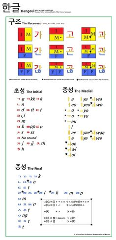 Hangeul, the Korean writing system