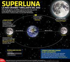 Este 10 de agosto, la Luna se verá más grande y más brillante que de costumbre por la cercanía con la Tierra. Conoce cómo ocurre este fenómeno. #SuperLuna #Infographic