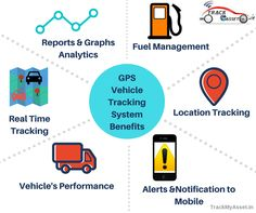 TMA GPS vehicle Tracking System Features Real-Time  Tracking Vehicles performance Location Tracking Alerts&Notifications in mobile Fuel Management Reports & Graph Analytics and more.. contact today: 9642887878