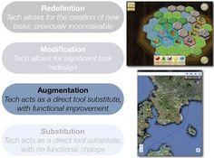 Modelo SAMR | Integración de las TIC en Educación