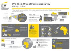5th edition of the #EY annual Africa attractiveness survey. This milestone is an opportunity to pause and reflect on how Africa's attractiveness has evolved.