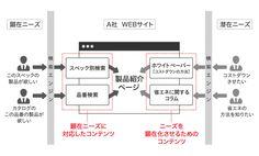 WEBサイト訪問者を見込み客に変える!WEBコンテンツ設計の9つのプロセス  BtoBマーケティングラボ