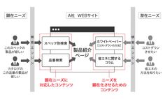 WEBサイト訪問者を見込み客に変える!WEBコンテンツ設計の9つのプロセス| BtoBマーケティングラボ