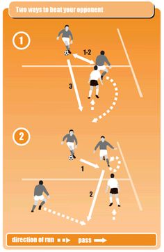 image in 2 parts shows players practising passing with one-twos Soccer Practice Drills, Football Coaching Drills, Soccer Training Drills, Rugby Training, Soccer Workouts, Soccer Post, Youth Soccer, Football Soccer, Soccer Skills For Kids