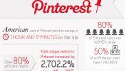 Wer nutzt Pinterest? www.digitalnext.de/das-sind-pinterst-user