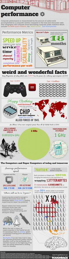 #infografía Cómo han cambiado los sistemas informáticos