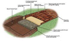 Turn a swath of dirt into a ribbon of elegance in just one weekend Paver Sidewalk, Brick Pathway, Paver Walkway, Brick Garden, Brick Pavers, Brick Flooring, Walkways, Garden Paths, Sidewalk Ideas
