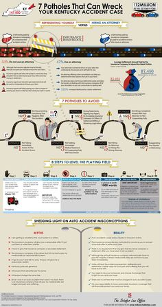 Kentucy Car Accident Infographic #Car #Accidents #Infographics
