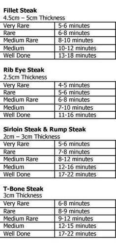 Cooking times for the perfect steak We have all at some time or another over or under cooked a piece of steak. These guidelines will help you get it just right every time. Enjoy, Mandy Cooking the perfect steak can be a challenge, e… Carne Asada, Steak Recipes, Grilling Recipes, Grilling Tips, Sushi Recipes, Skillet Recipes, Rice Recipes, Vegetarian Recipes, Cooking 101