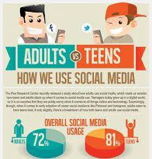 Negative Effects Of Social Media On Communication Skills Social Media Infographic Social Media Social Media Usage