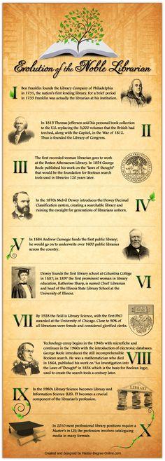 Resultado de imagem para infographic about school libraries