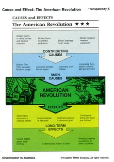 Causes and effects of computer revolution