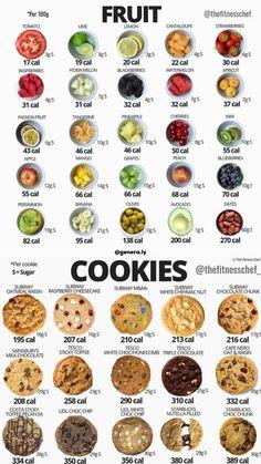 The Amazing Lemon Benefits - Mimicrop Food Calories List, Food Calorie Chart, Low Calorie Fruits, Low Calories, Lemon Benefits, Matcha Benefits, Coconut Health Benefits, Healthy Snacks, Healthy Eating