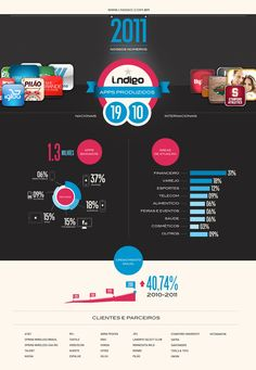 Infographic – Mobile Statistics