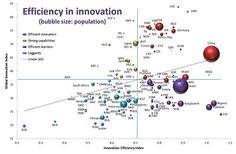 """citycollaboration: """" The Global Innovation Index Some insights from the attached chart: Bubble Chart, Innovation, Insight, Bubbles, Social Media, Short Hair, Countries, Hair Styles, Letters"""