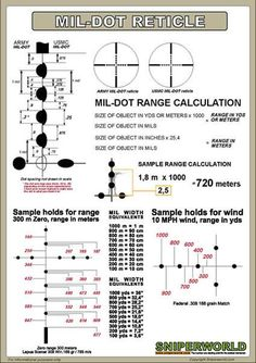 The Mil-Dot Reticle