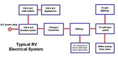 Rv My Electrical Solar Install On Pinterest Solar