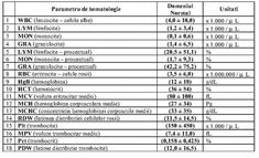 s604x0_buletin_analize_medicale Cardio, Periodic Table, Sheet Music, Cancer, Health, Labor, Google, Medicine, Diet