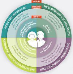 Quel Cadre ? – Adaptations pédagogiques pour les élèves Trouble, Coaching, Teacher, How To Plan, Education, School, Parents, Articles, Pai