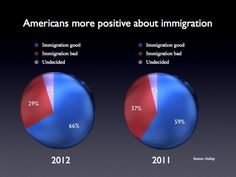 In what could be more good political fortune for President Obama, in the wake of his announcement that he intends to ease up on immigration enforcement for certain youth, a new poll shows that Americans have a more positive view about immigration.