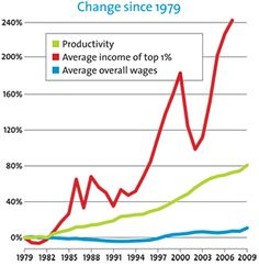 You: doing more with less. Corporate profits: going strong. The dirty secret of the jobless recovery.