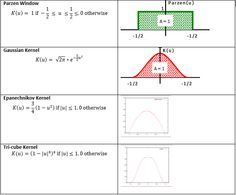 Density Estimation using Kernels