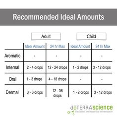 Recommended Ideal Amounts