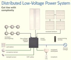 Distributed Low Voltage Power Combines Efficient Lighting with Intelligent Controls Downlights, Led, Lighting, Solar, Engineering, Ceiling, Image, Ceilings, Lights