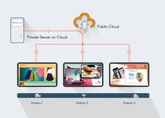 The cloud digital signage model works on software as a service model where the software fir the digital signage is hosted on the cloud server. #advertising#technology#signboards#digitalsignage#news#business http://xtremedigitalsigange.blogspot.in/2017/03/digital-signage-software-solutions-and.html