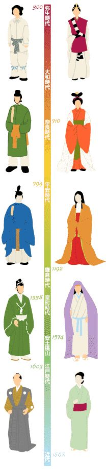 History of kimono - nice to see with year instead of period, yes it's nice to know it was for example, the Edo period, but I never can remember the year that matches