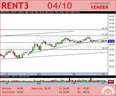 LOCALIZA - RENT3 - 04/10/2012 #RENT3 #analises #bovespa