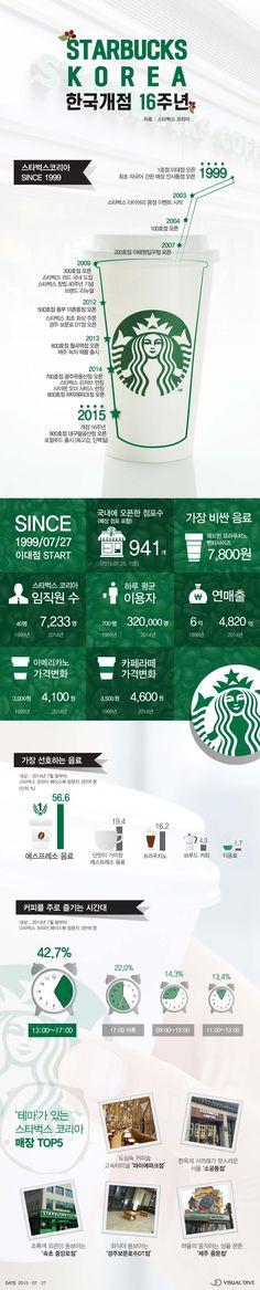 스타벅스커피코리아, 탄생 16주년을 맞다 [인포그래픽] #Starbucks / #Infographic ⓒ 비주얼다이브 무단 복사·전재·재배포 금지