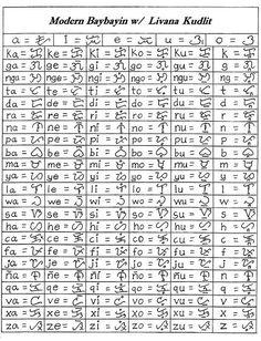 Modern Baybayin Chart -Final Version | Using Livana Kudlit(a… | Flickr Ancient Hebrew Alphabet, Alphabet Symbols, Words Wallpaper, Alphabet Wallpaper, Lettering Styles Alphabet, Newspaper Wallpaper, Philippines Tattoo, Alibata, Philippine Mythology