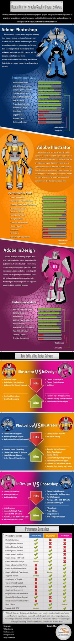 Here's an infographic that shows you the strengths and weaknesses of Adobe Photoshop, Illustrator and InDesign
