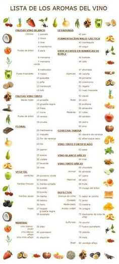 Lista de los aromas del vino