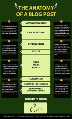 Anatomy of a Blog Post infographic by Cheryl Heppard http://www.CherylHeppard.com/creative