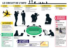 Séance Comment naît une information? Cycle 3, Business Intelligence, Public Relations, Literacy, Online Business, Communication, Education, Learning, Iqbal Masih