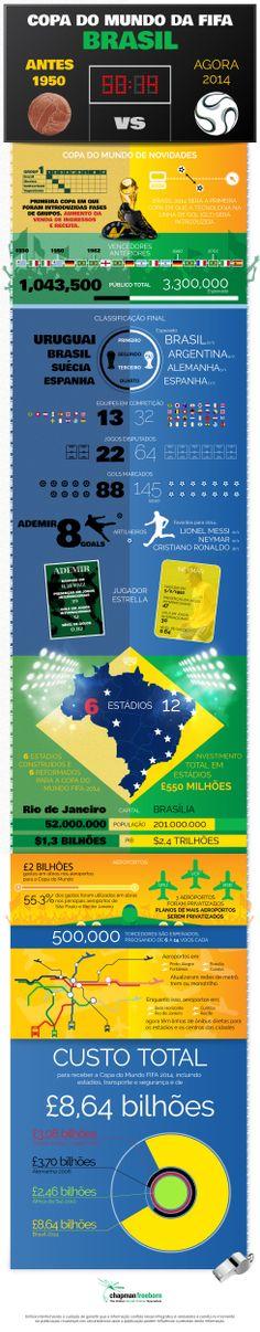 Infográfico comparando as copas de 1950 e 2014 no Brasil! Versão interativa: http://www.chapman-freeborn.com/media/2014-world-cup-brazil/br/