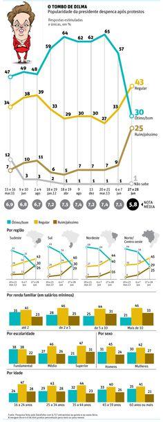 Popularidade de Dilma cai 27 pontos após protestos