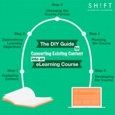 5 Steps To Convert Existing Content into an eLearning Course Infographic - http://elearninginfographics.com/5-steps-convert-existing-content-elearning-course-infographic/