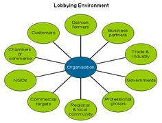 Lobbying environment