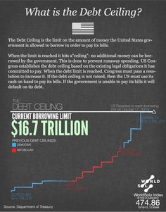 What is the Debt Ceiling? - http://www.coolinfoimages.com/infographics/what-is-the-debt-ceiling/