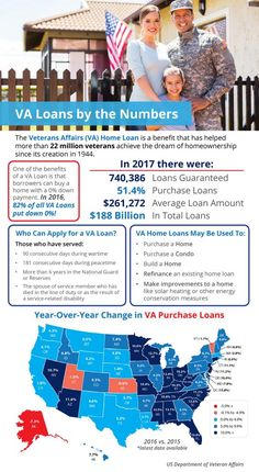 Since the creation of the VA Home Loans Program, 22 million veterans have been able to achieve the American Dream of homeownership.